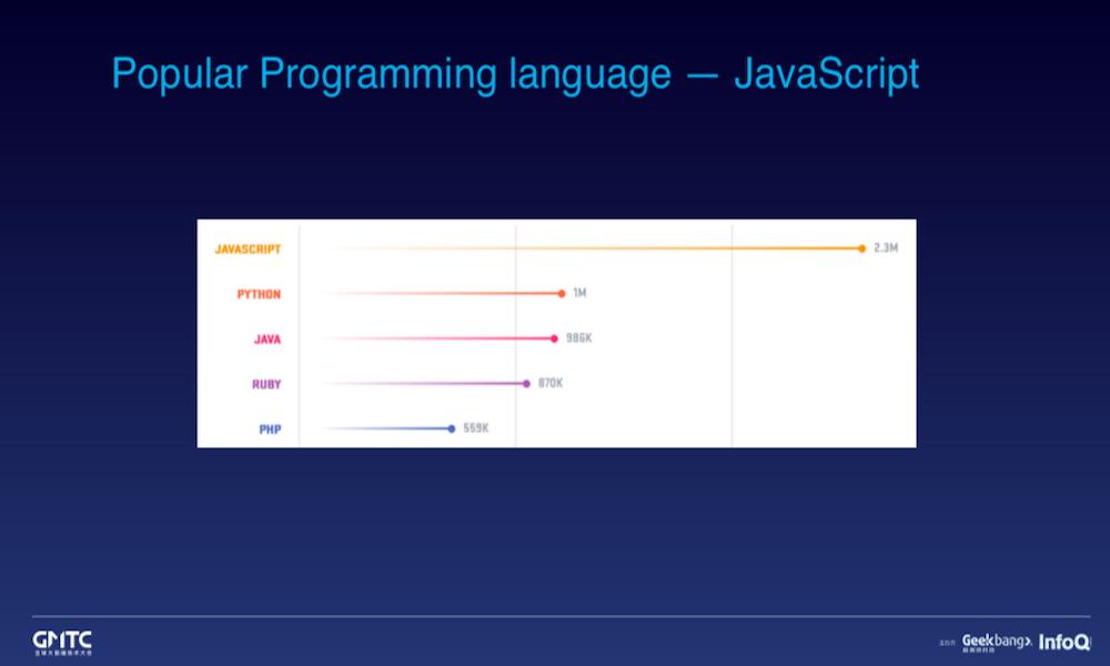 JavaScript in IoT