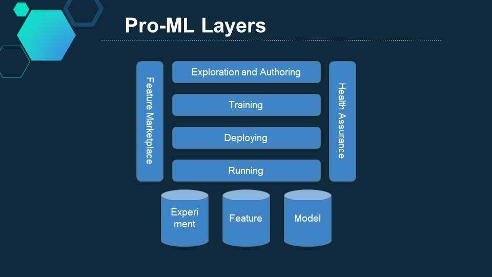 让AI工程师的工作效率提升100%:领英的机器学习规模化应用实践