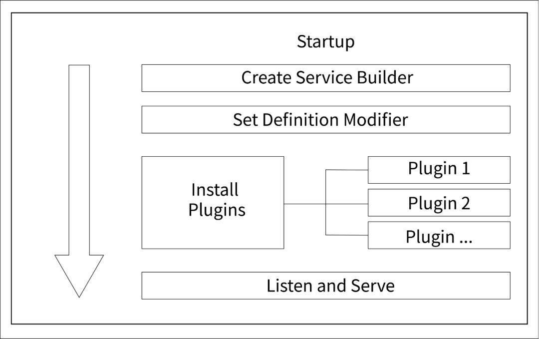 才云开源 Nirvana:Golang REST API框架