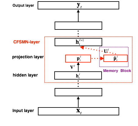 ICASSP Poster论文:阿里提出深层前馈序列记忆神经网络,语音识别性能提升20%
