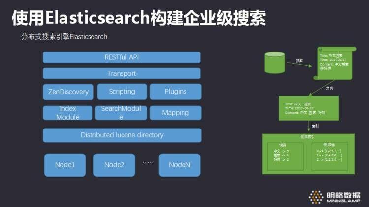 如何使用Elasticsearch构建企业级搜索方案?-InfoQ