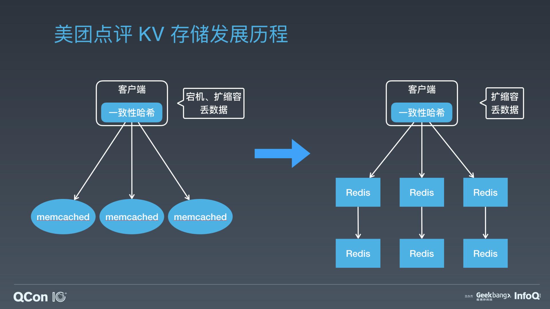 美团点评万亿级 KV 存储架构演进