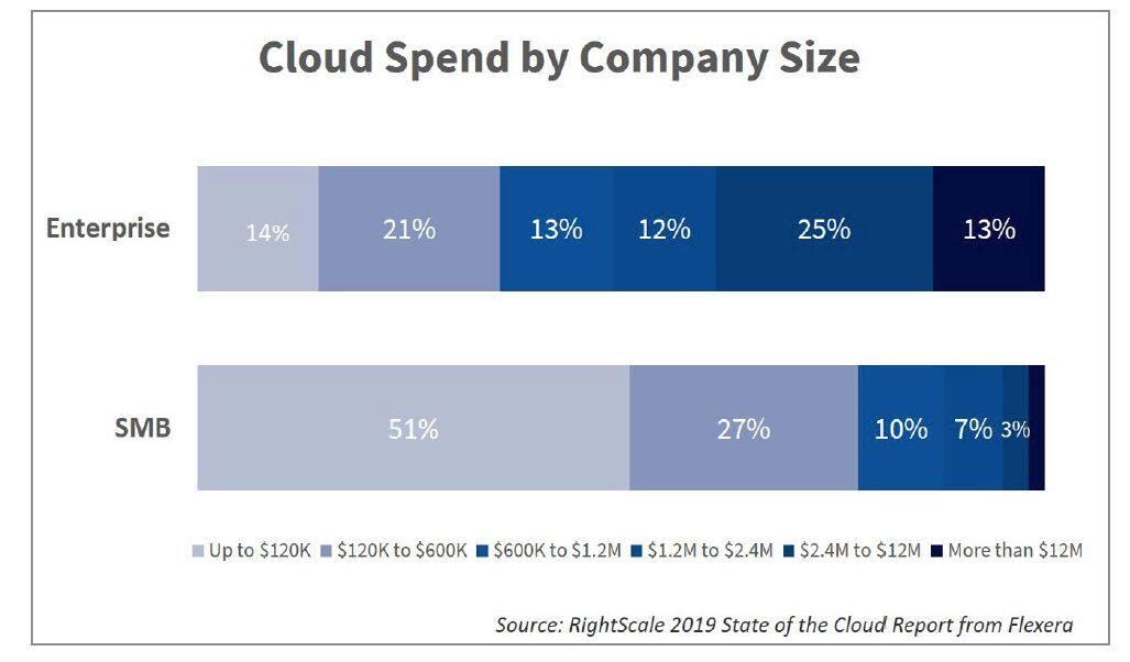 报告:企业在云计算支出上的浪费率竟高达 35%