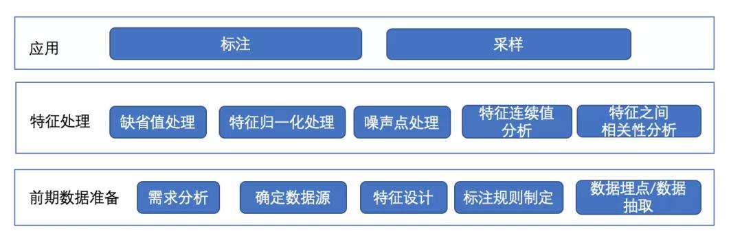 XGBoost在携程搜索排序中的应用