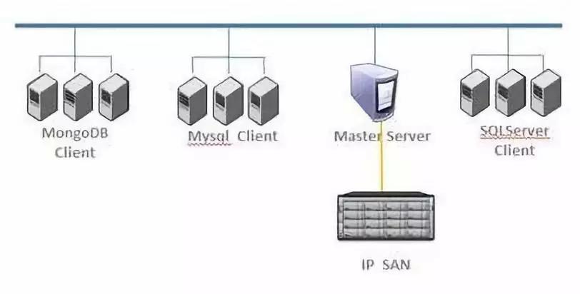 维护数千规模MySQL实例,数据库灾备体系构建指南