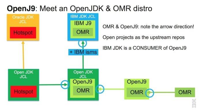 IBM开源JVM实现OpenJ9,并提交Eclipse基金会托管