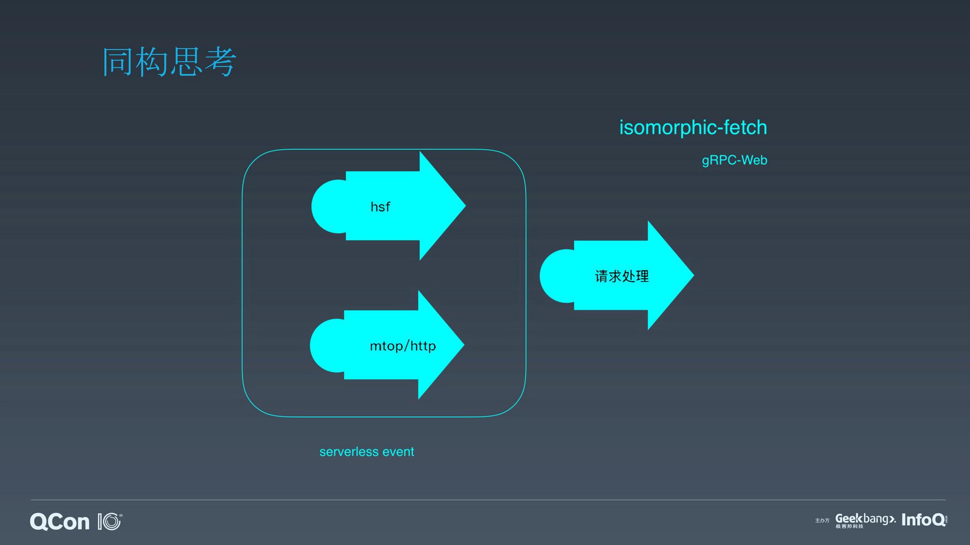 C端服务端渲染(SSR)和性能优化实践