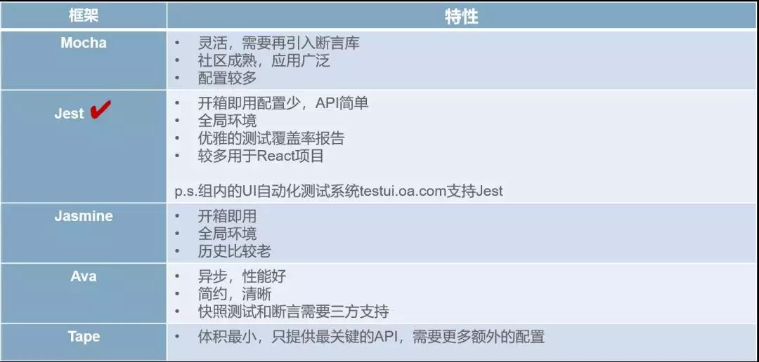 QQ音乐商业化Web团队:前端工程化实践总结(三)