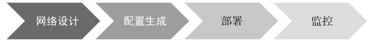 ONAP技术详解与应用实践(5):网络自动化挑战及ONAP介绍 1.2.2