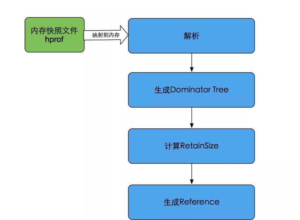 Probe:Android线上OOM问题定位组件