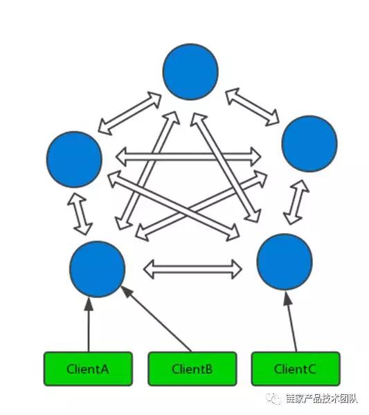 Redis Cluster原理初探