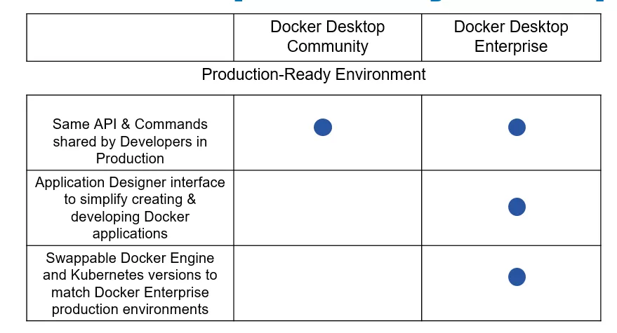 Docker Enterprise 3.0 带来 Docker Kubernetes  Services 和新的生命周期自动化工具