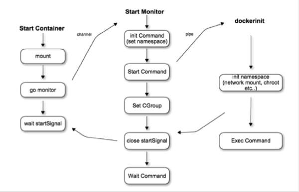 在Docker上运行微服务