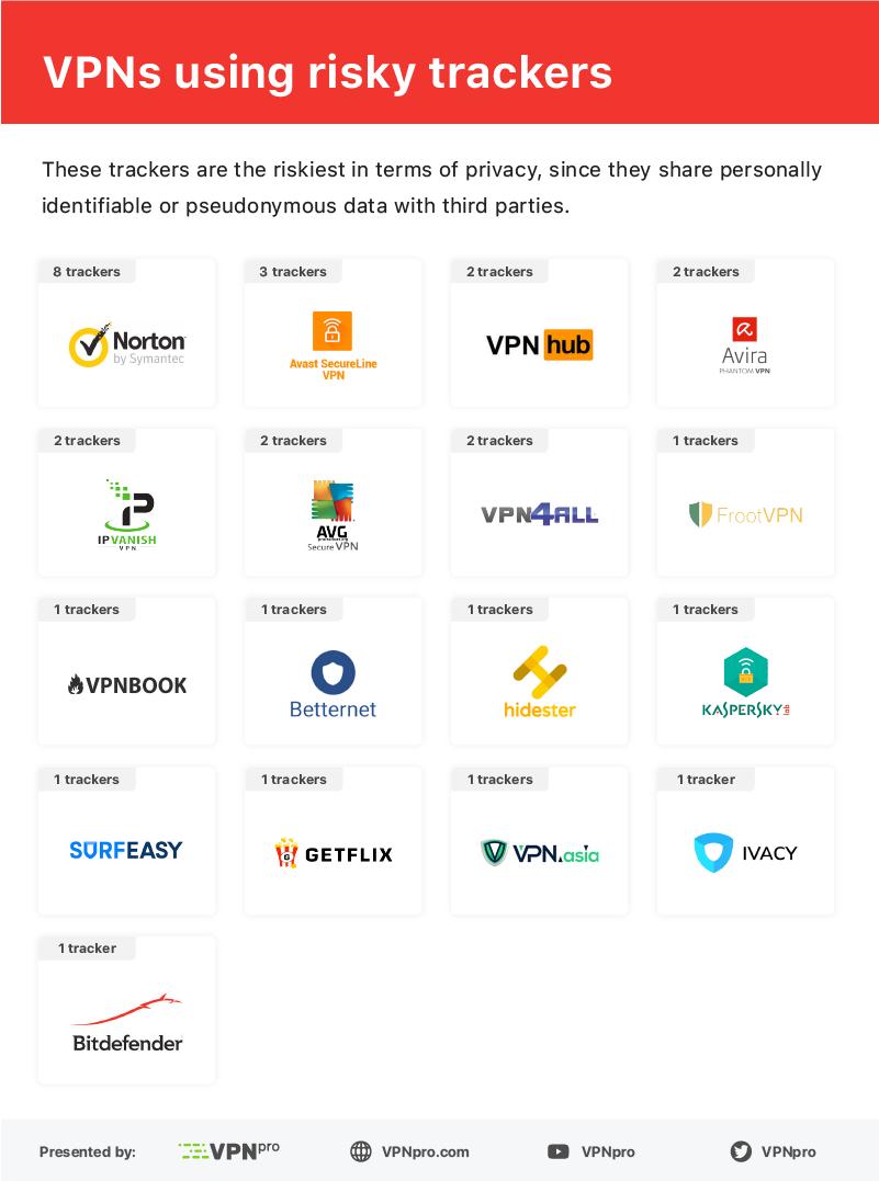 """VPN 正在泄露你的隐私,怎样才能实现""""网络自由""""?"""