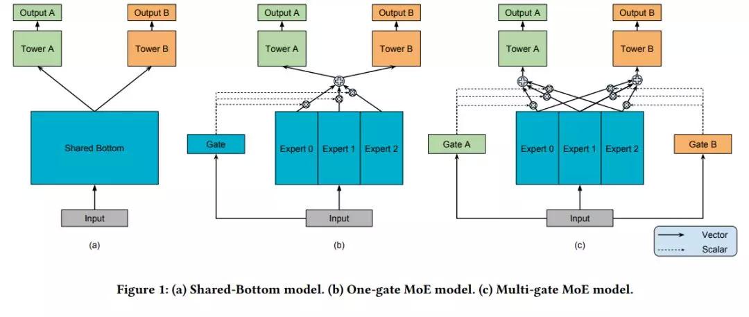 详解 Google 多任务学习模型 MMoE ( KDD 2018 )