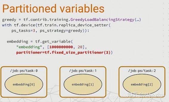 分布式tensorflow相关源码阅读笔记1:参数设备分配