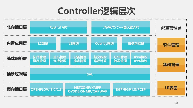 万台规模下的SDN控制器集群部署实践