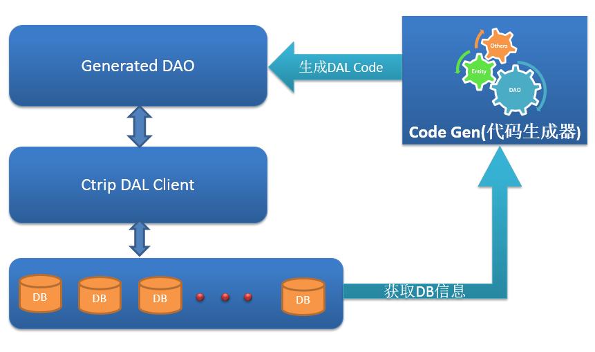 携程开源数据库访问框架Ctrip DAL