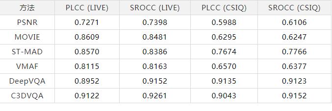 腾讯开源视频质量评估算法DVQA,性能优于多项传统算法
