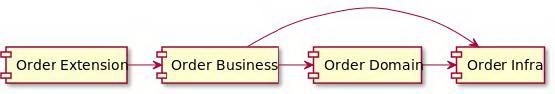 重构:改善饿了么交易系统的设计思路