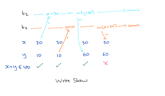 深度解析:分布式存储系统实现快照隔离的常见时钟方案