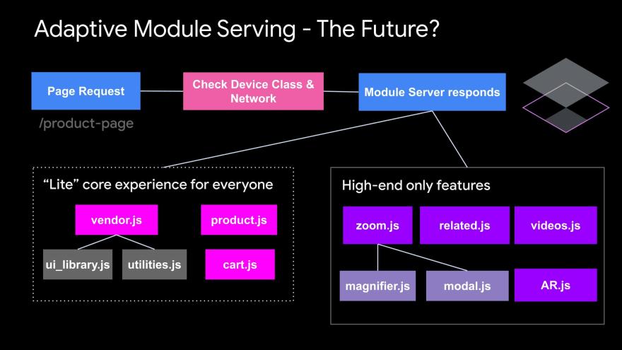 如何提升低端设备的Web性能?试试自适应加载模式