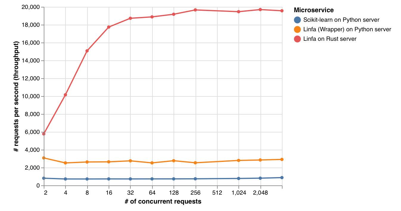 性能提升25倍:Rust有望取代C和C++,成为机器学习首选的Python后端
