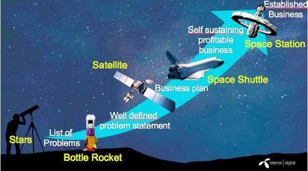 从新星到空间站:Telenor的门径管理系统实践