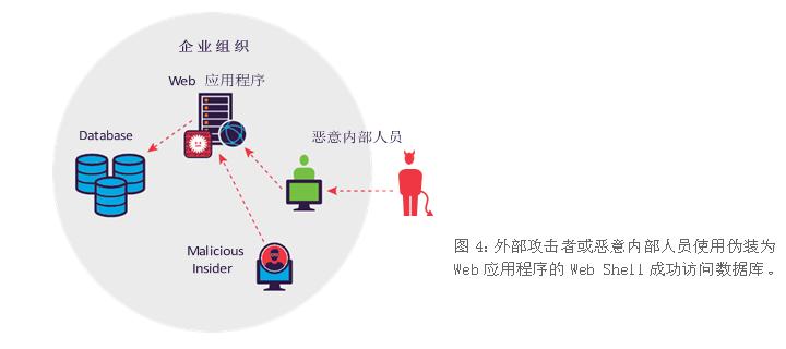 详解5大数据库安全威胁