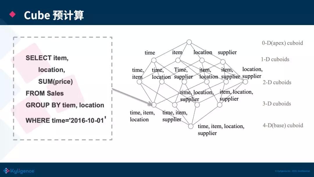 Apache Kylin 原理介绍与新架构分享(Kylin On Parquet)