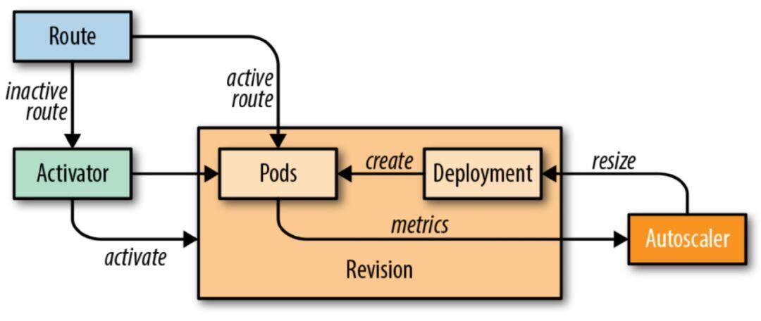 Knative 基本功能深入剖析:Knative Serving 自动扩缩容 Autoscaler