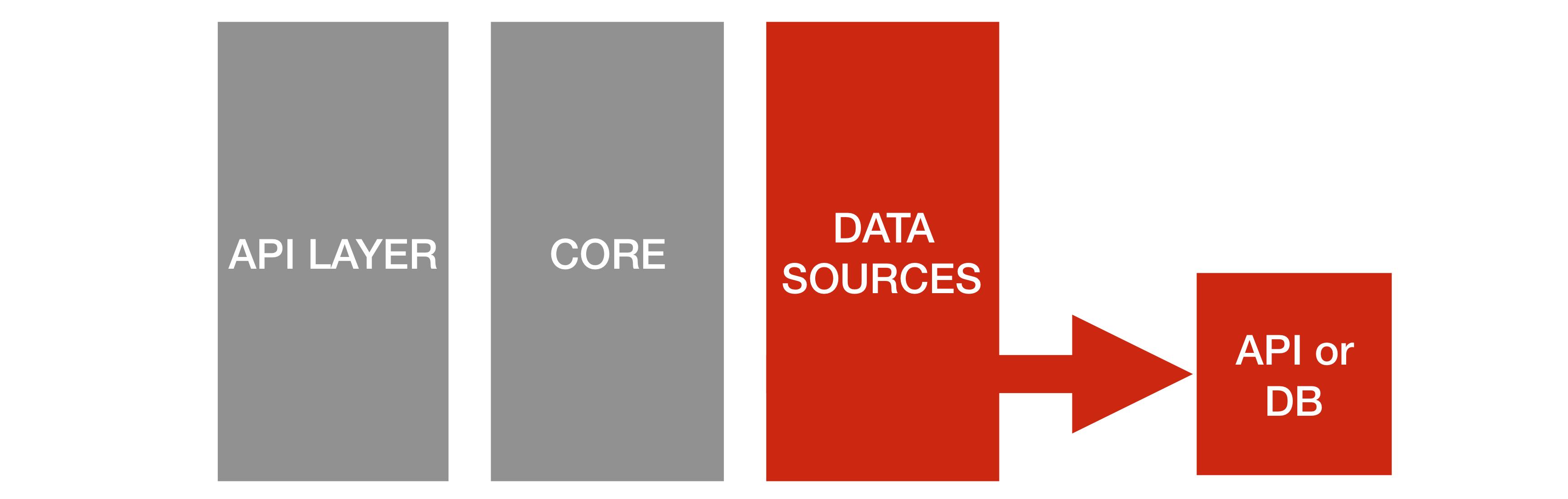 Netflix的六边形架构实践