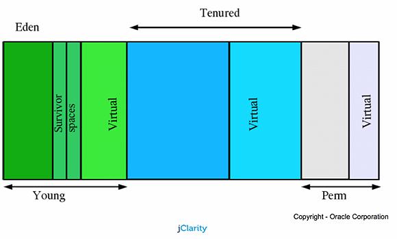 可视化Java垃圾回收