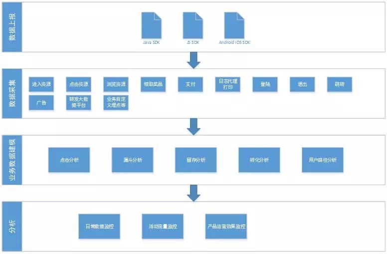 京东支付-猎户数据监控平台