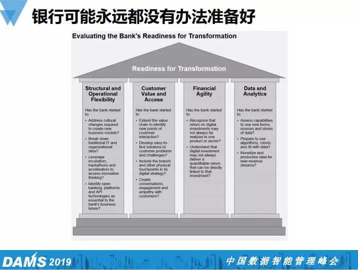 建行对银行系金融科技转型的战略与思考