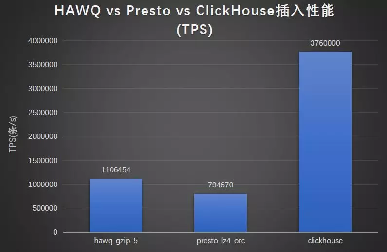 大数据评测报告:开源OLAP引擎综评(HAWQ、Presto、ClickHouse)